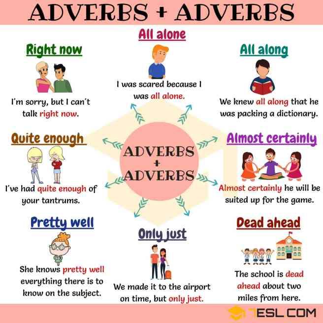 Adverbs-Adverbs 29 Nov