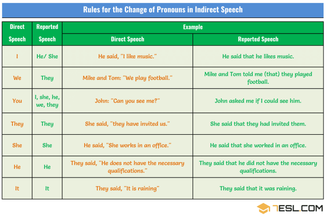 Rules for the change of pronouns in indirect speech 7 Dec